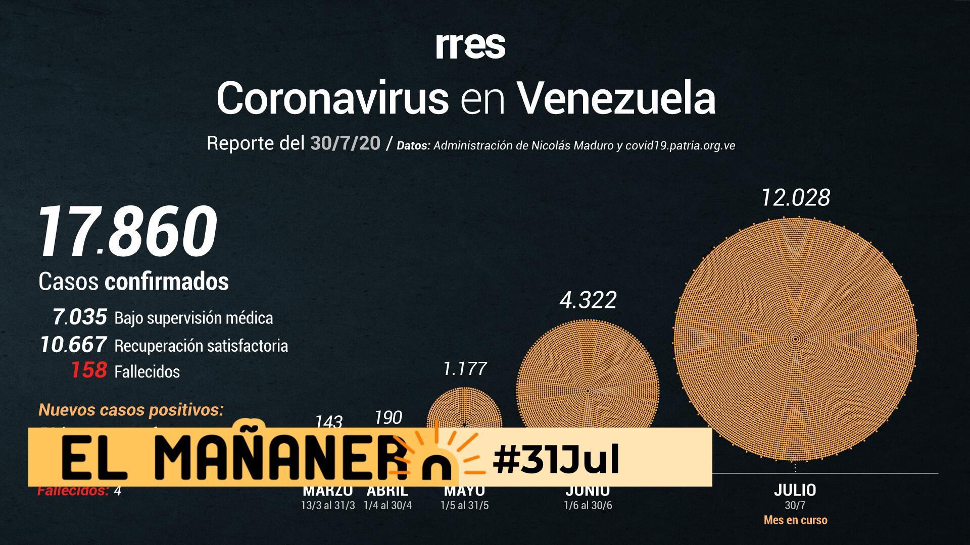 El Mañanero de hoy #31Jul: Las 8 noticias que debes saber