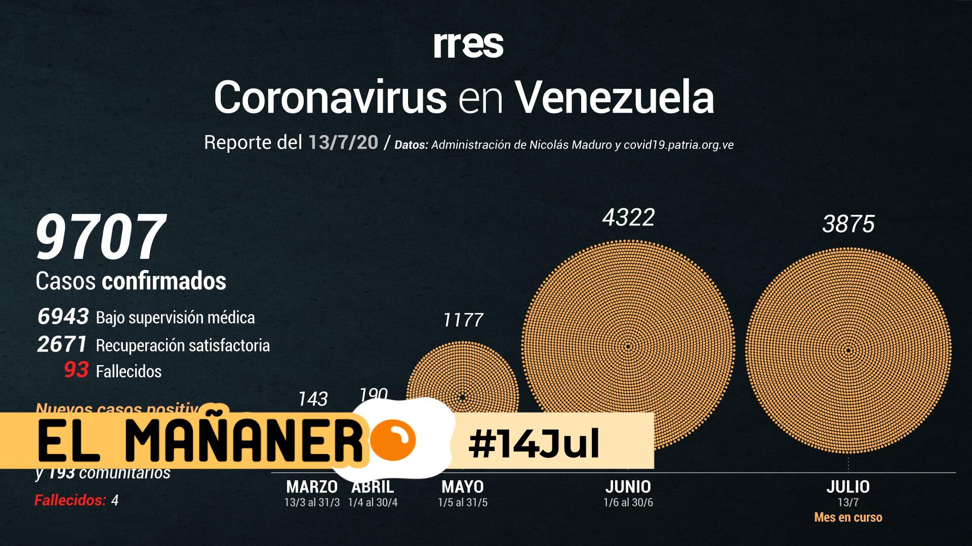 El Mañanero de hoy #14Jul: Las 8 noticias que debes saber