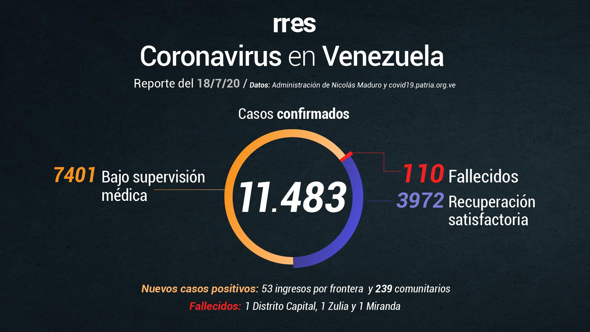 Venezuela registra 292 casos de COVID-19 y 3 fallecidos este 18 de julio