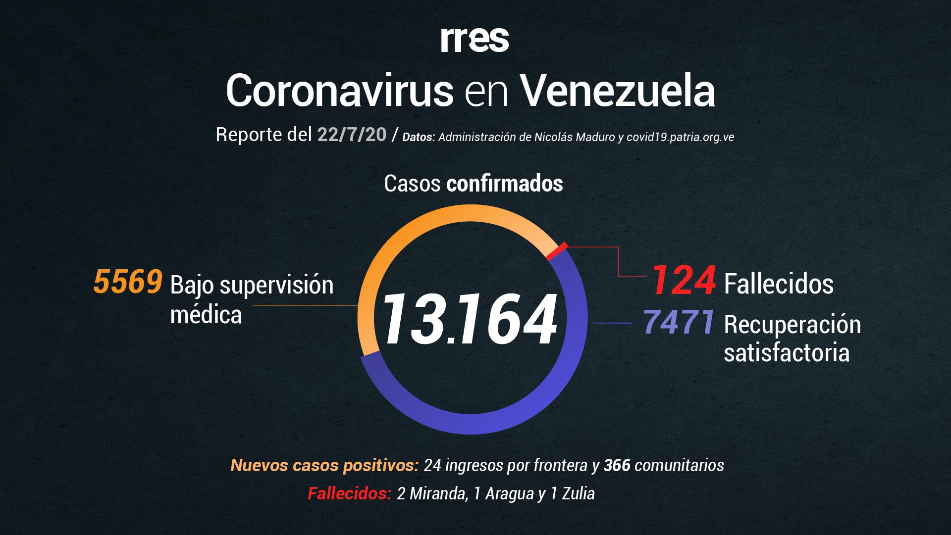 Venezuela reporta 4 muertes por COVID-19 y supera los 13.000 casos este #22Jul