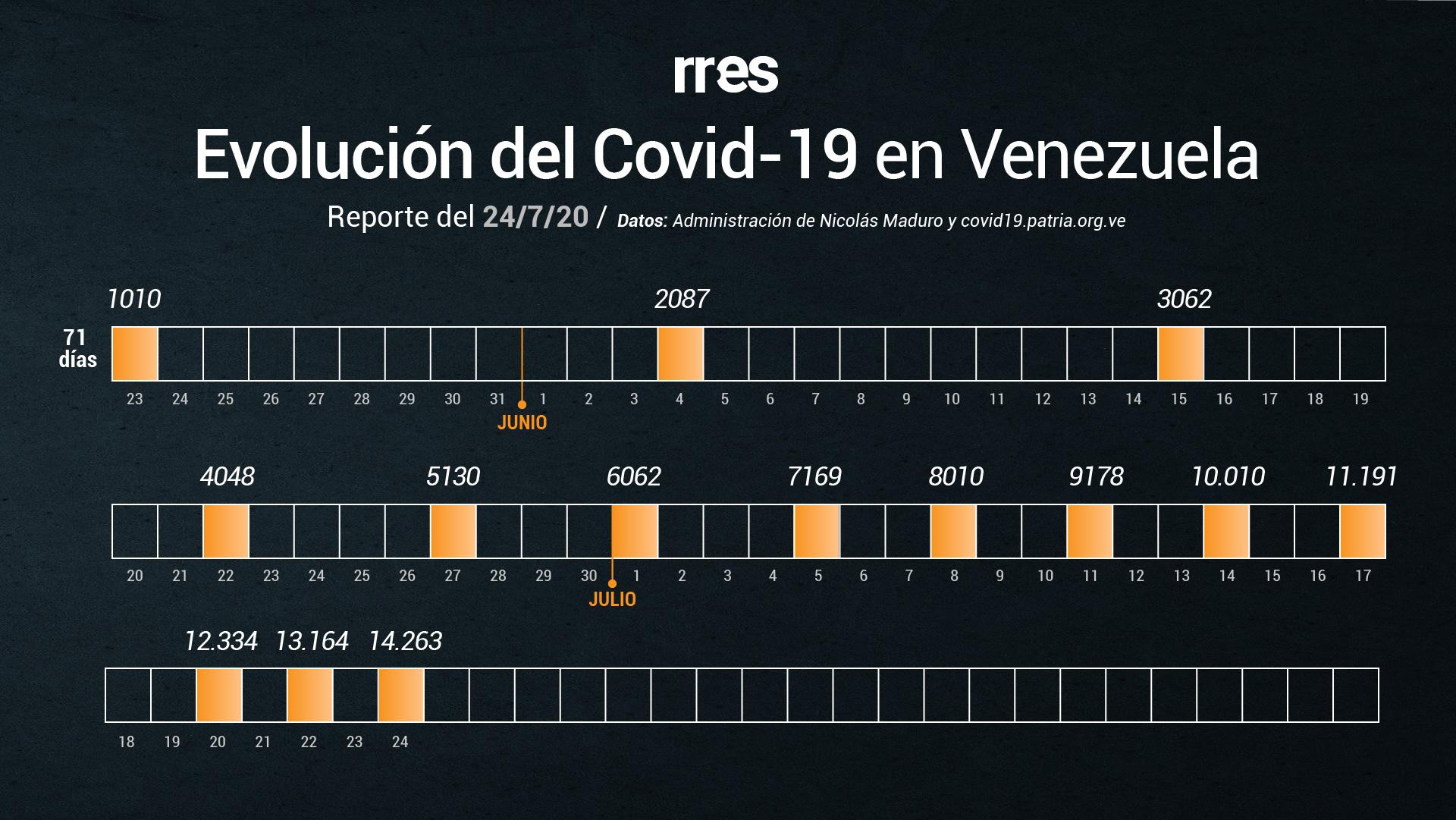 Jorge Rodríguez reporta 650 casos de coronavirus y cinco fallecidos, la cifra más alta registrada hasta el momento