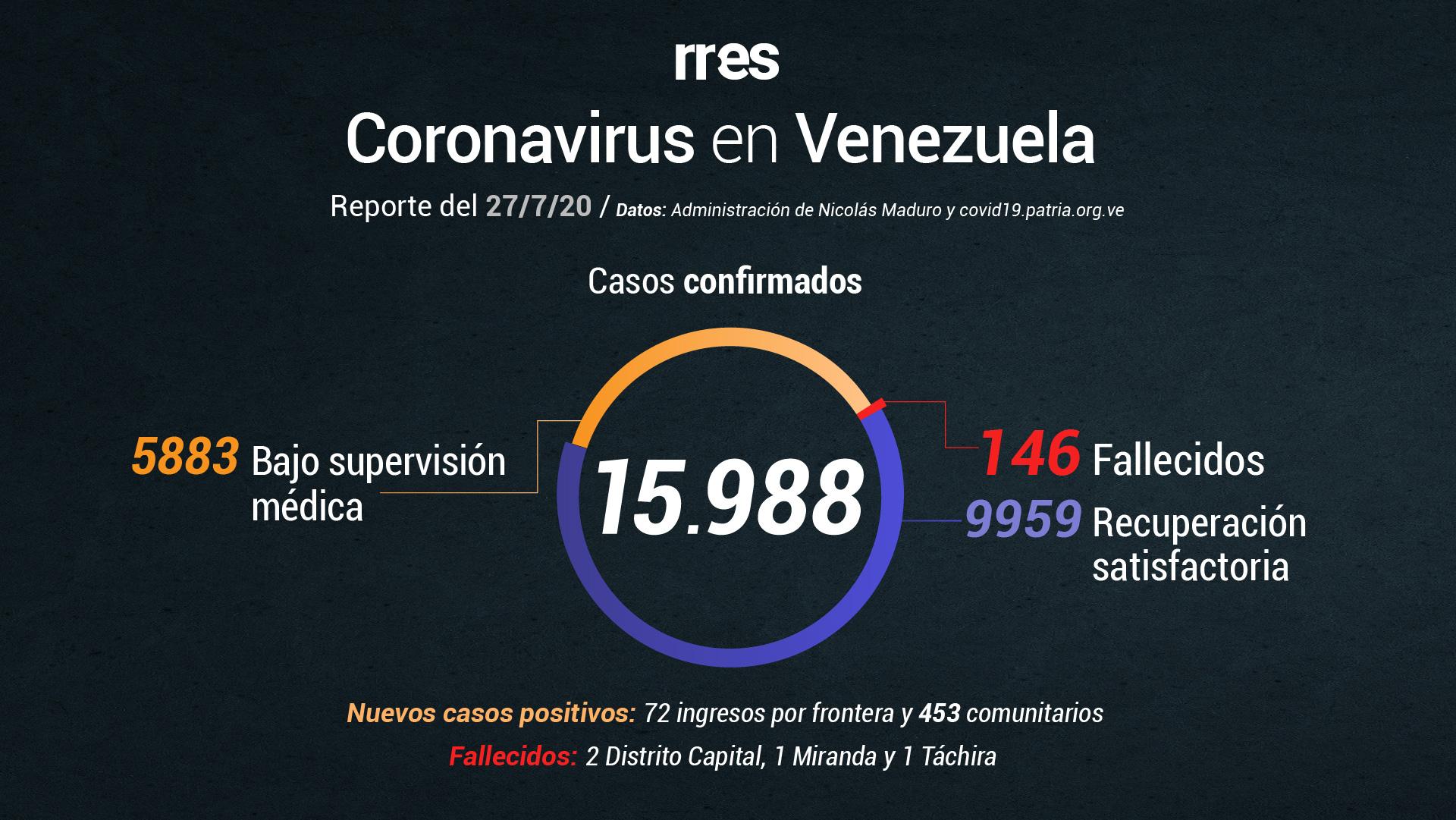 Gobierno reporta 4 fallecidos por COVID-19 y 525 nuevos casos este #27Jul
