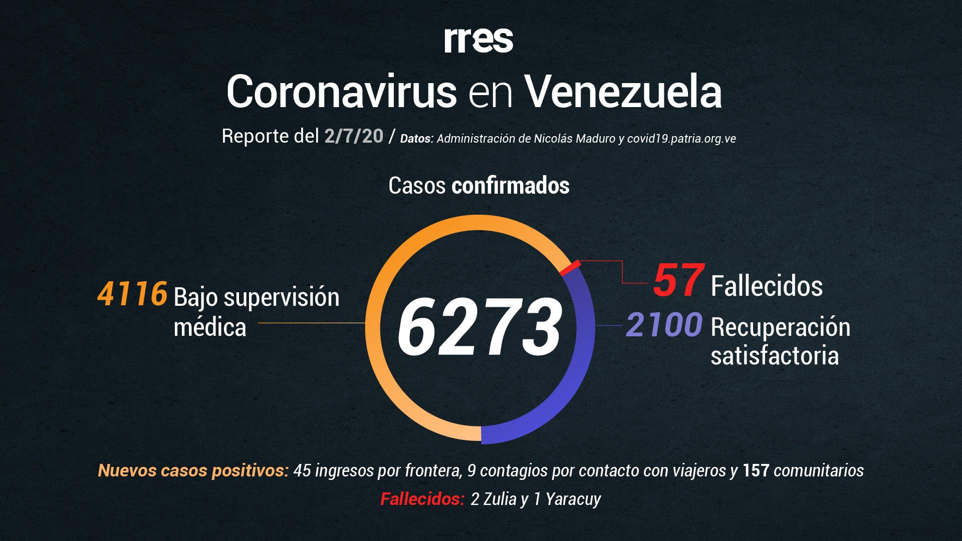 Por segundo día consecutivo el gobierno reporta 3 fallecidos y más de 200 casos de COVID-19 #2Jul