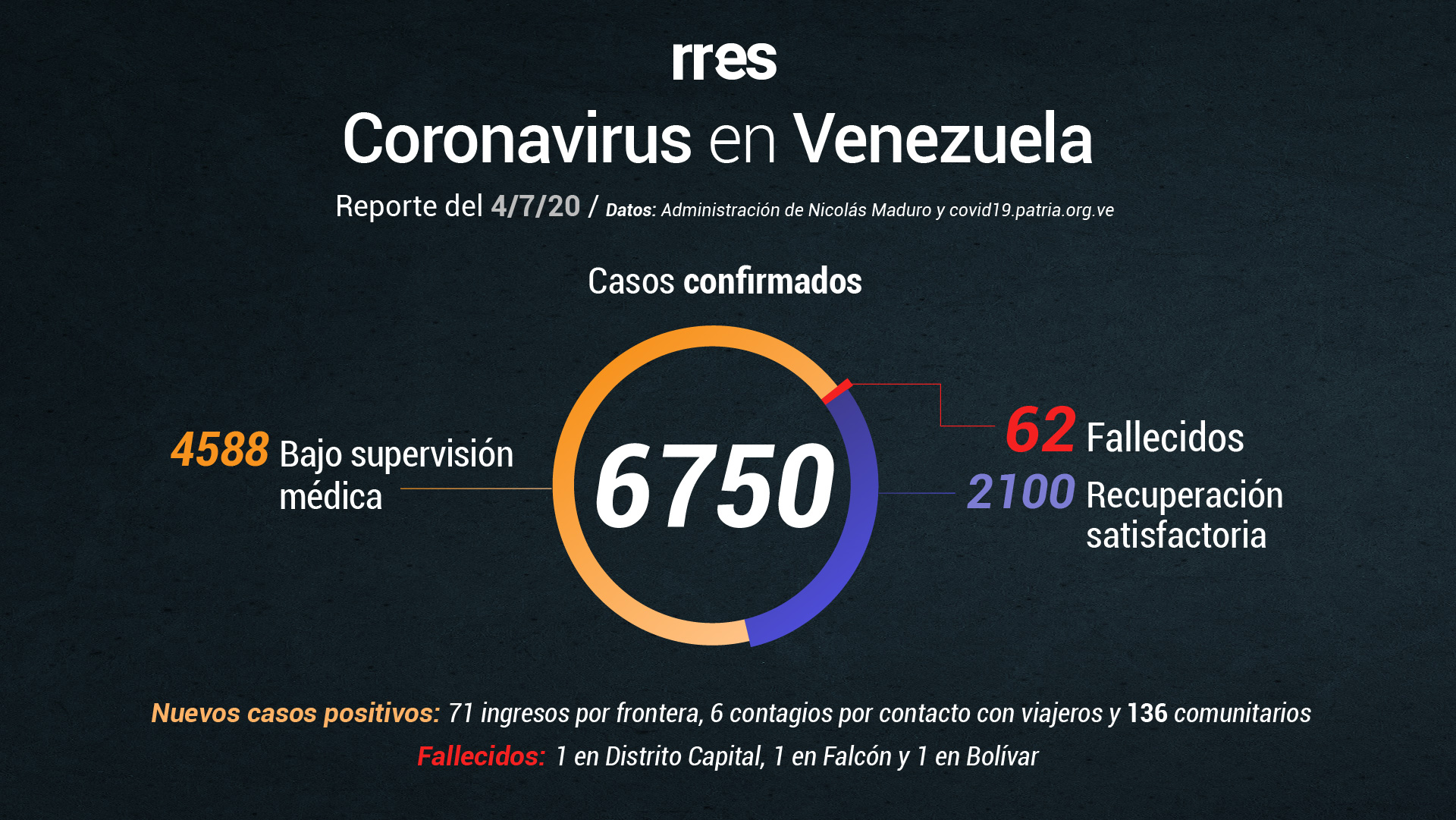 918 casos de covid-19 en Venezuela en lo que va de julio
