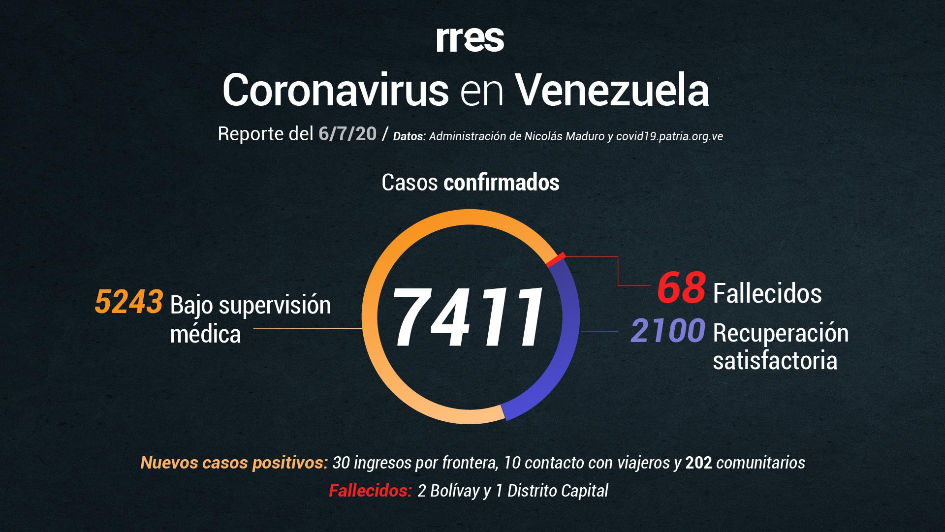 Gobierno reporta 3 muertos por COVID-19 y 242 nuevos casos este #6Jul