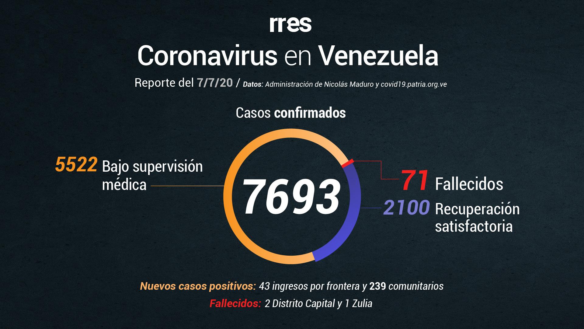 Al #7Jul Venezuela registra un total de 71 muertes por COVID-19 y 7.693 contagios