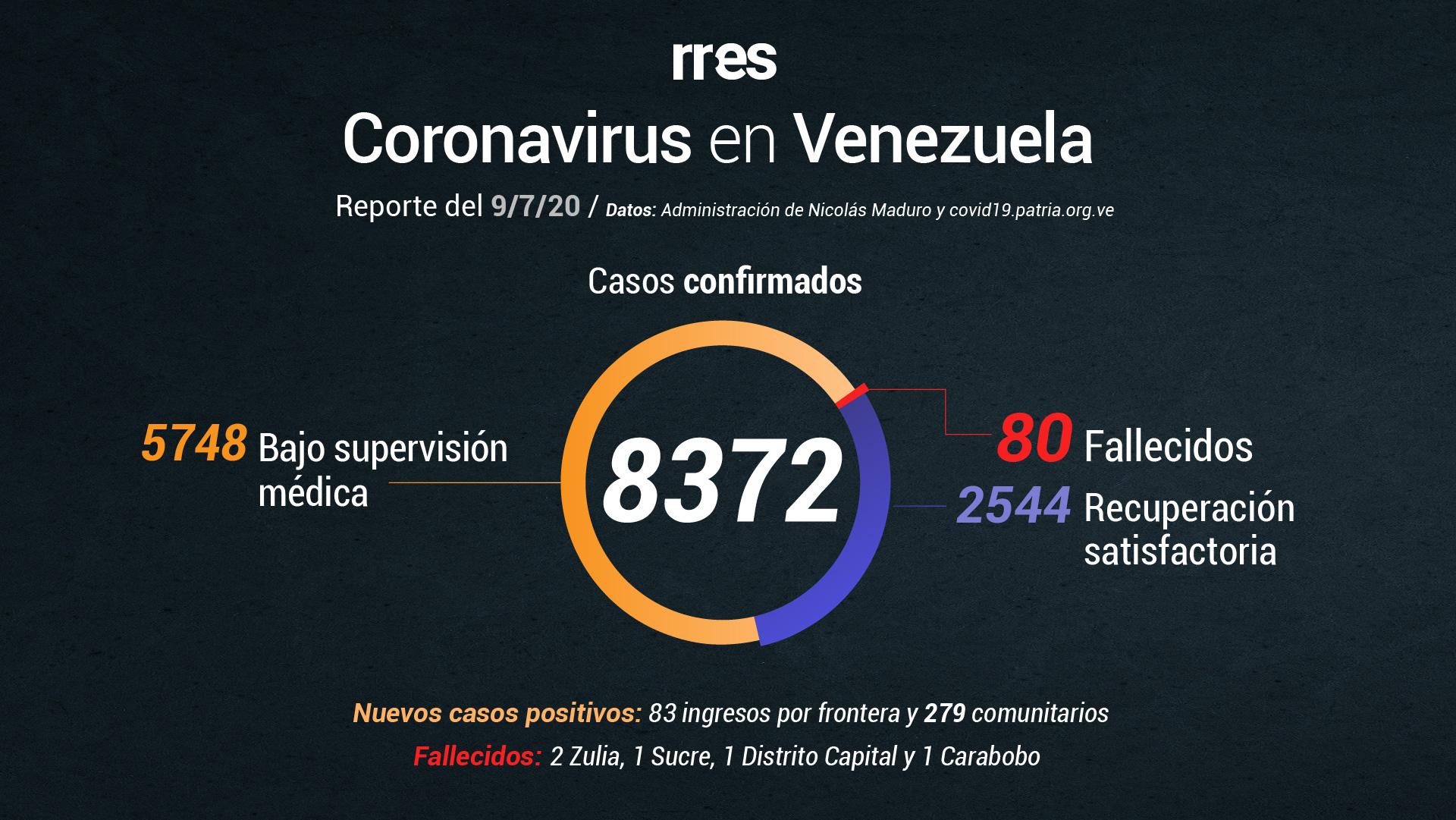 Venezuela marca récord de fallecidos y de contagios por COVID-19 este #9Jul