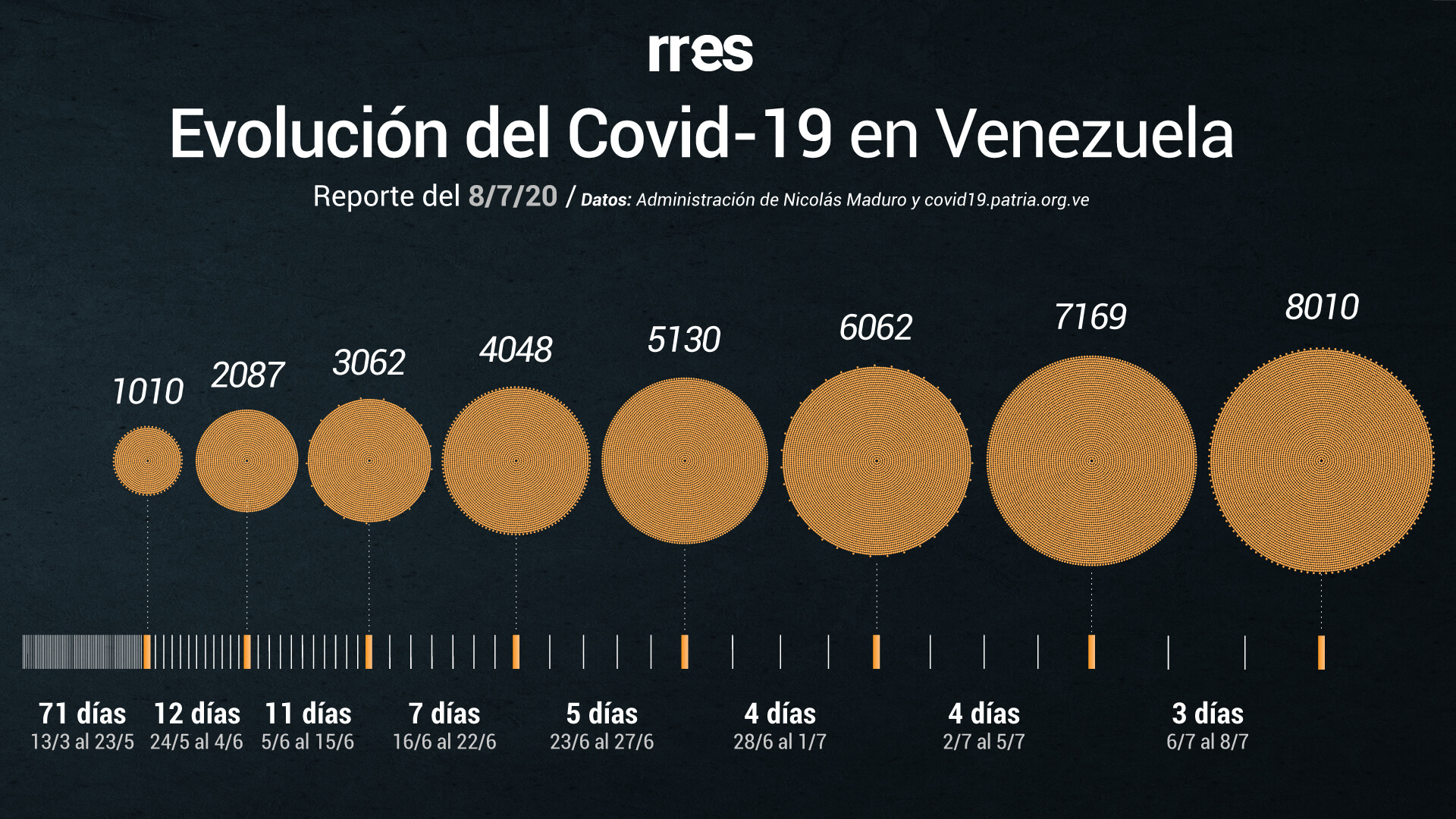 En tres días Venezuela supera los 8 mil casos de COVID-19