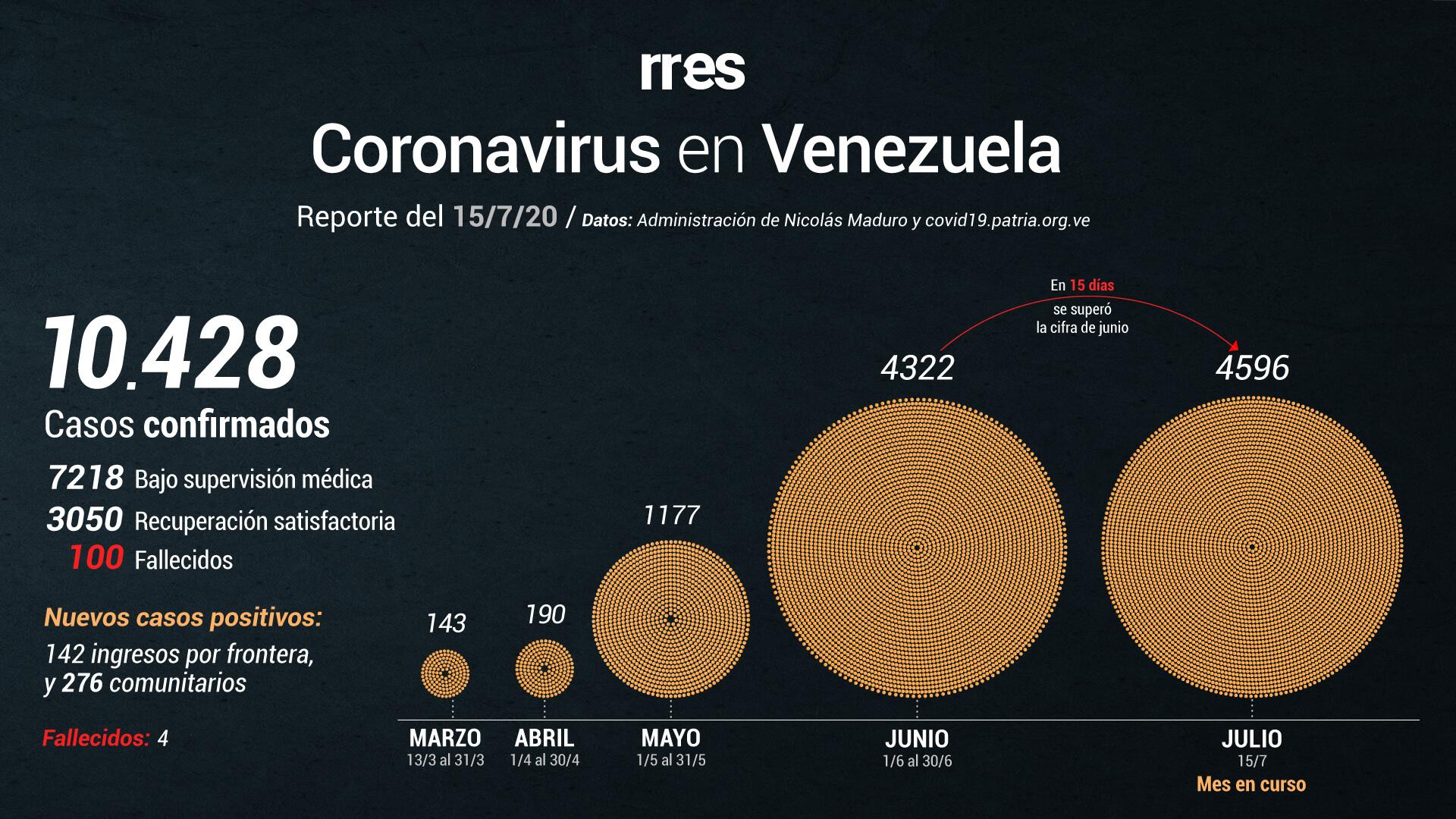 Al #15Jul Venezuela registra un total de 100 muertes por COVID-19 y supera los 10.000 contagios