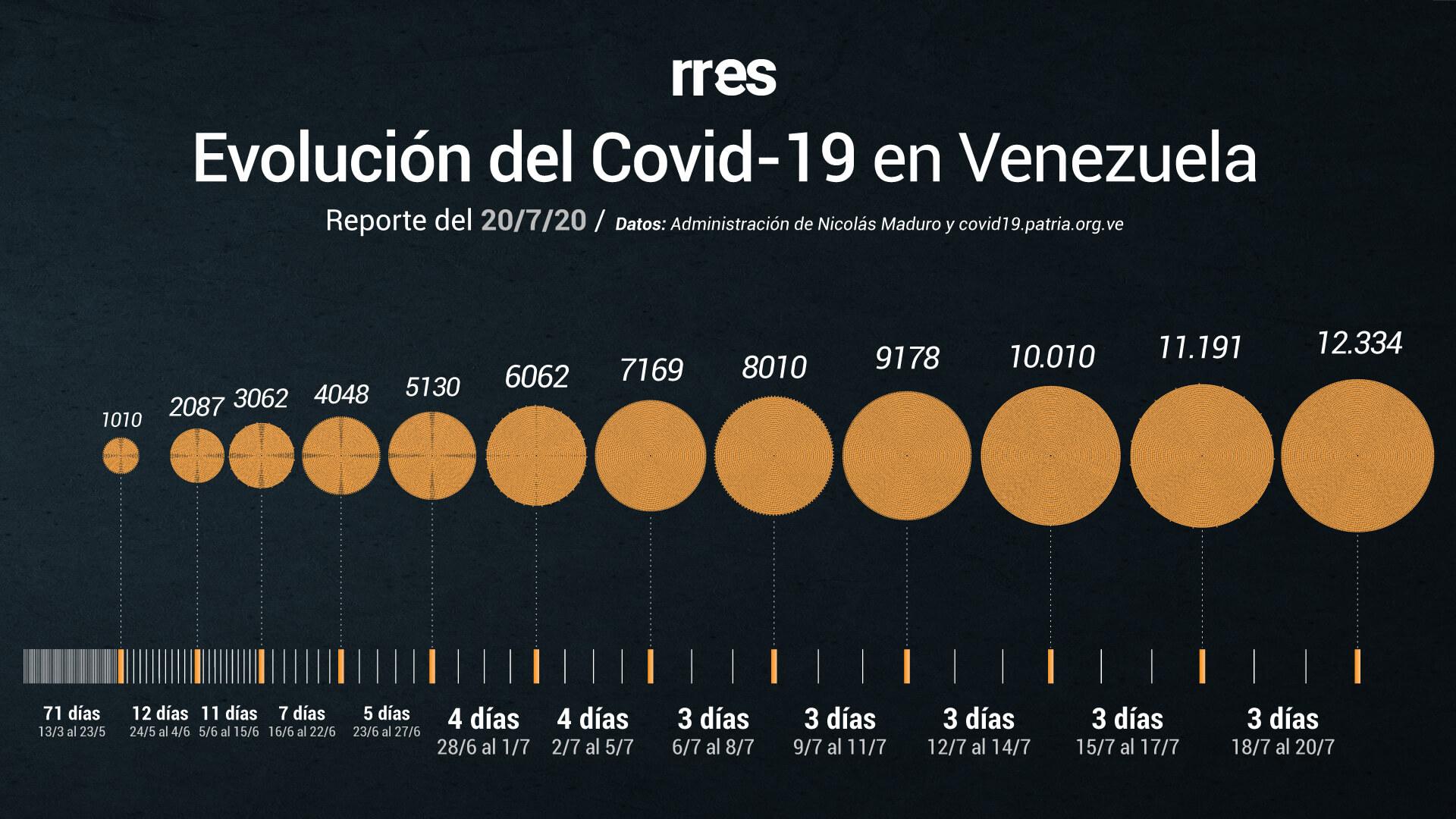Gobierno reporta 4 fallecidos por COVID-19 y cifra récord de contagios este #20Jul