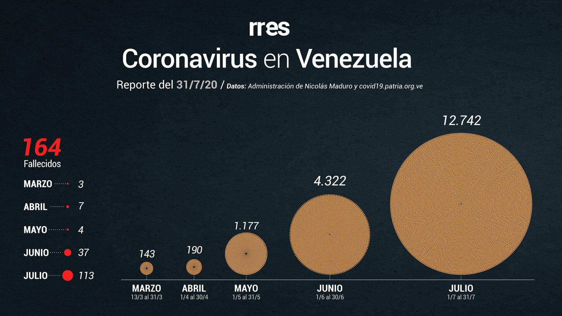 Venezuela supera récord de contagios y fallecidos por COVID-19 este #31Jul