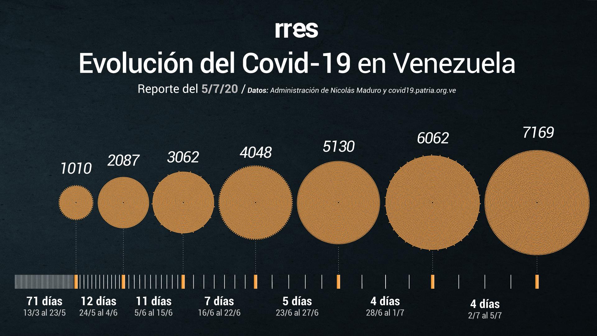 Covid-19 bate récord diario de contagiados en Venezuela y supera los 7000 casos