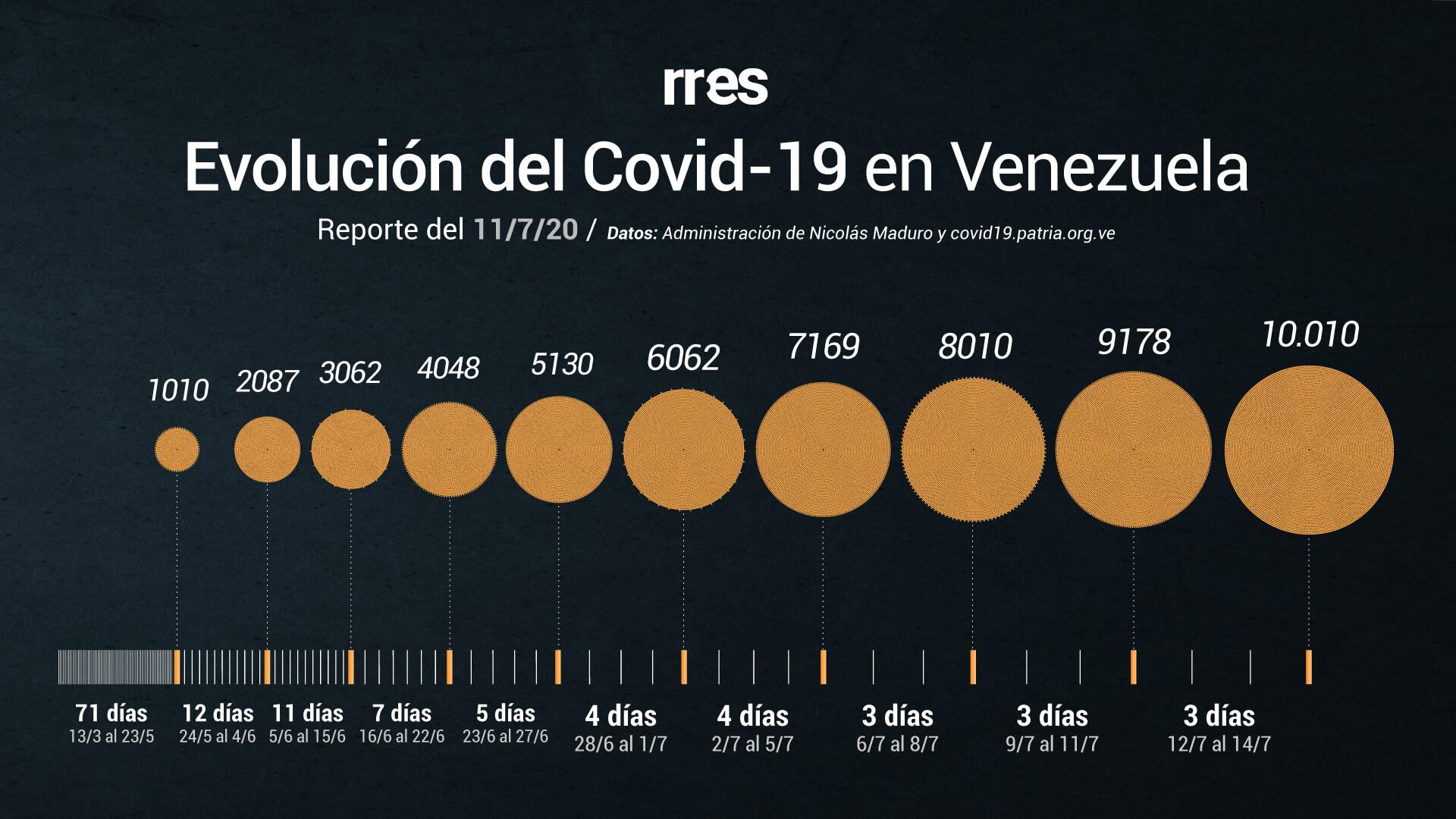 Venezuela supera los 10.000 casos de COVID-19