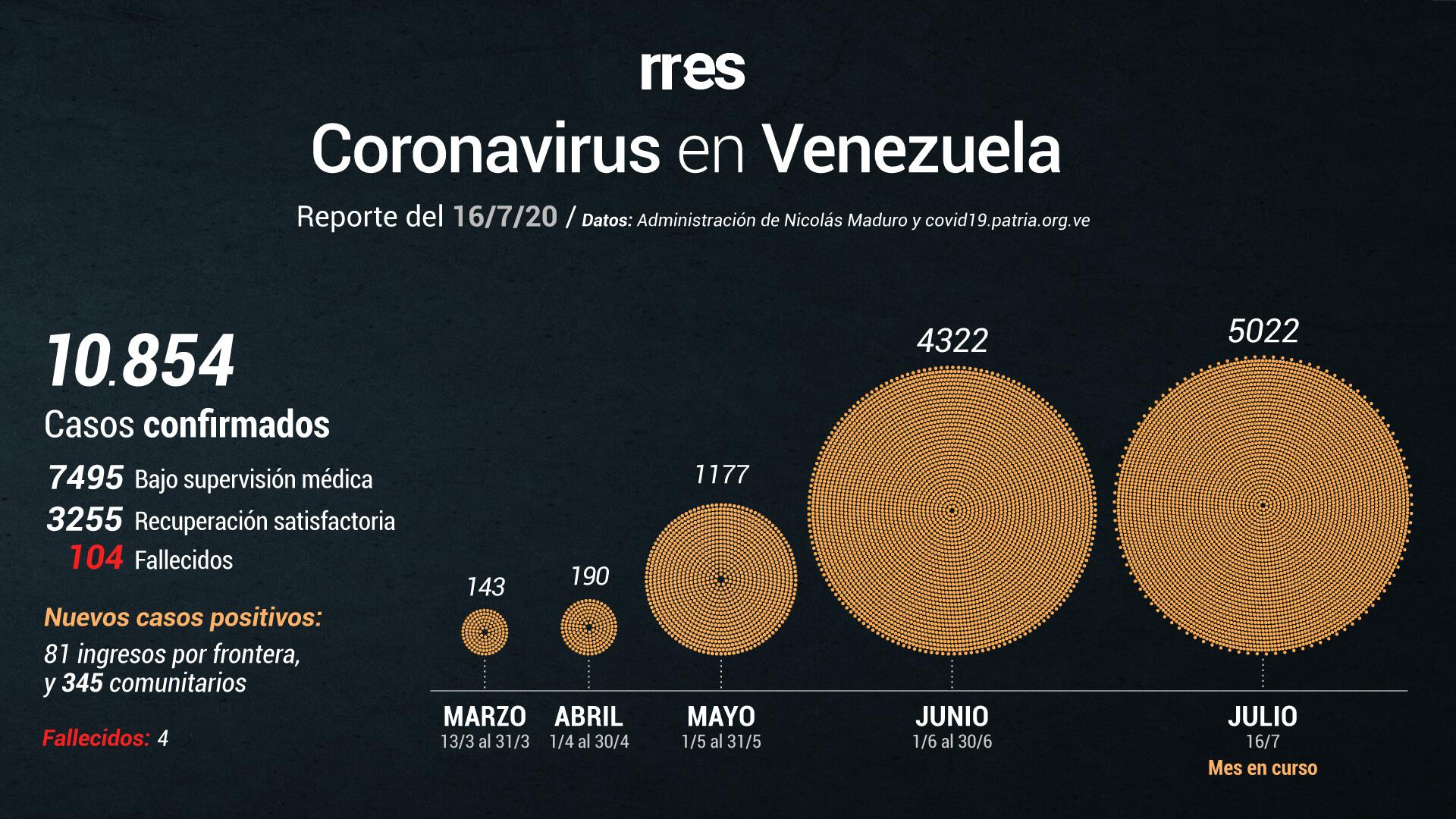 Gobierno de Maduro reporta 426 nuevos casos y 4 muertes por COVID-19 #16Jul
