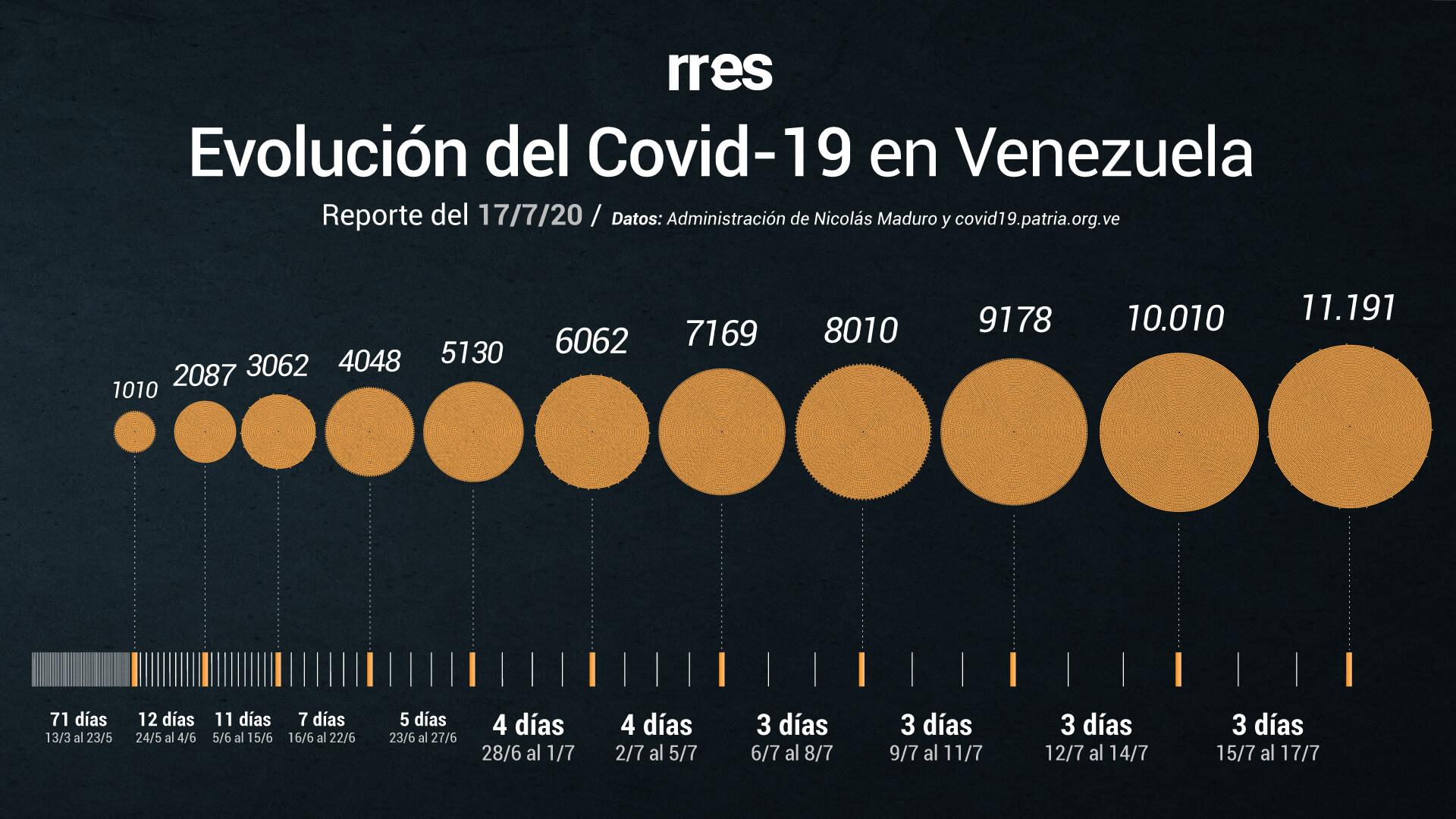 Venezuela registra un total de 107 muertos por COVID-19 y más de 11.000 casos #17Jul