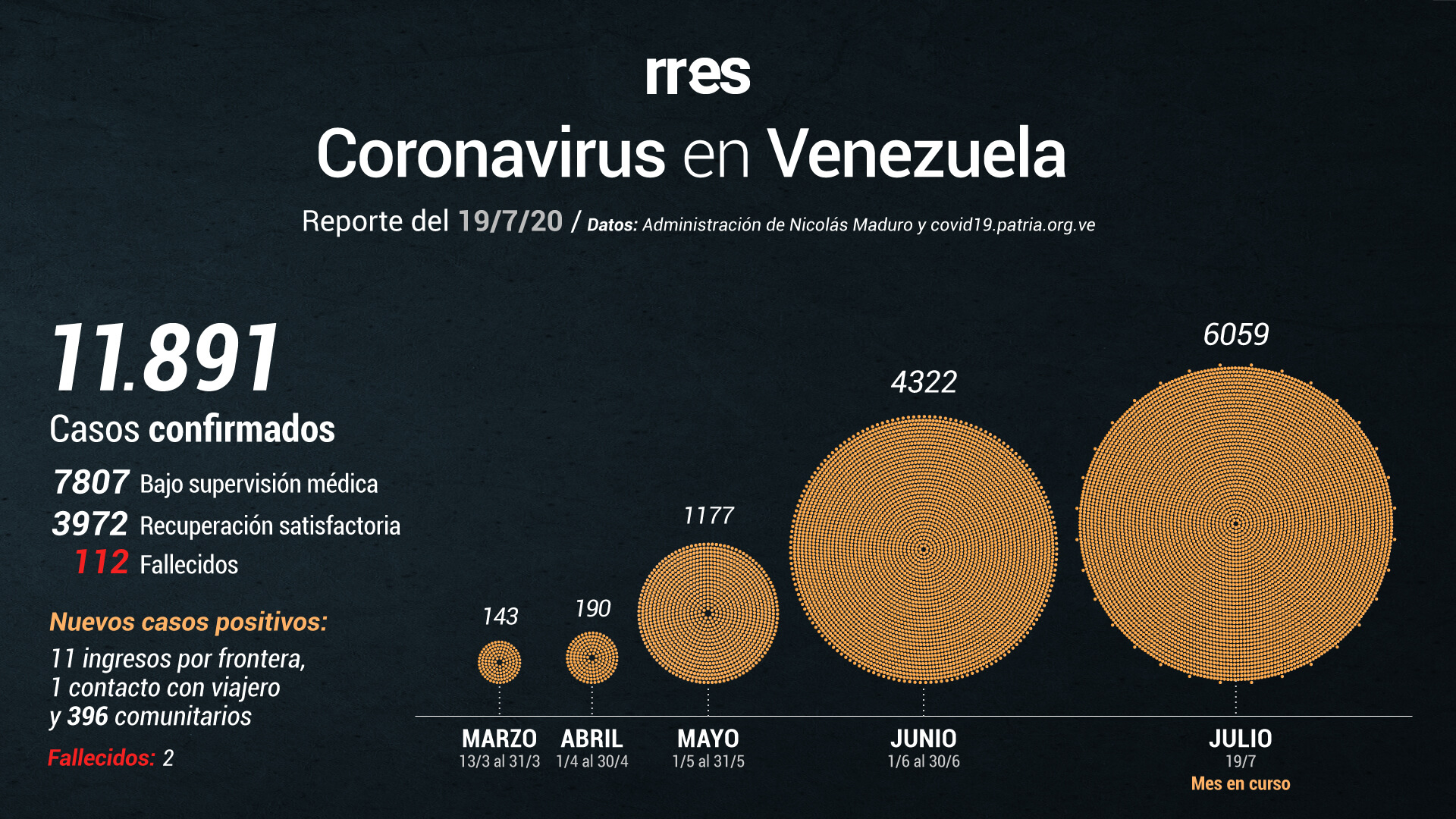 Venezuela registra 408 casos de COVID-19 y se acerca a los 12 mil contagios