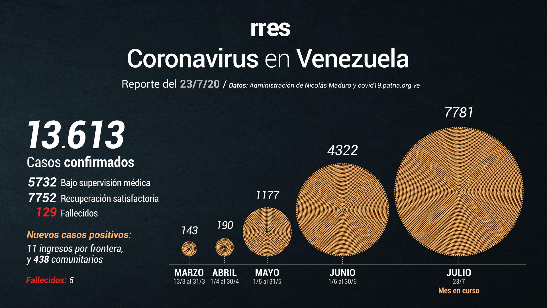 Venezuela registra récord de muertes y de contagios por COVID-19 este #23Jul