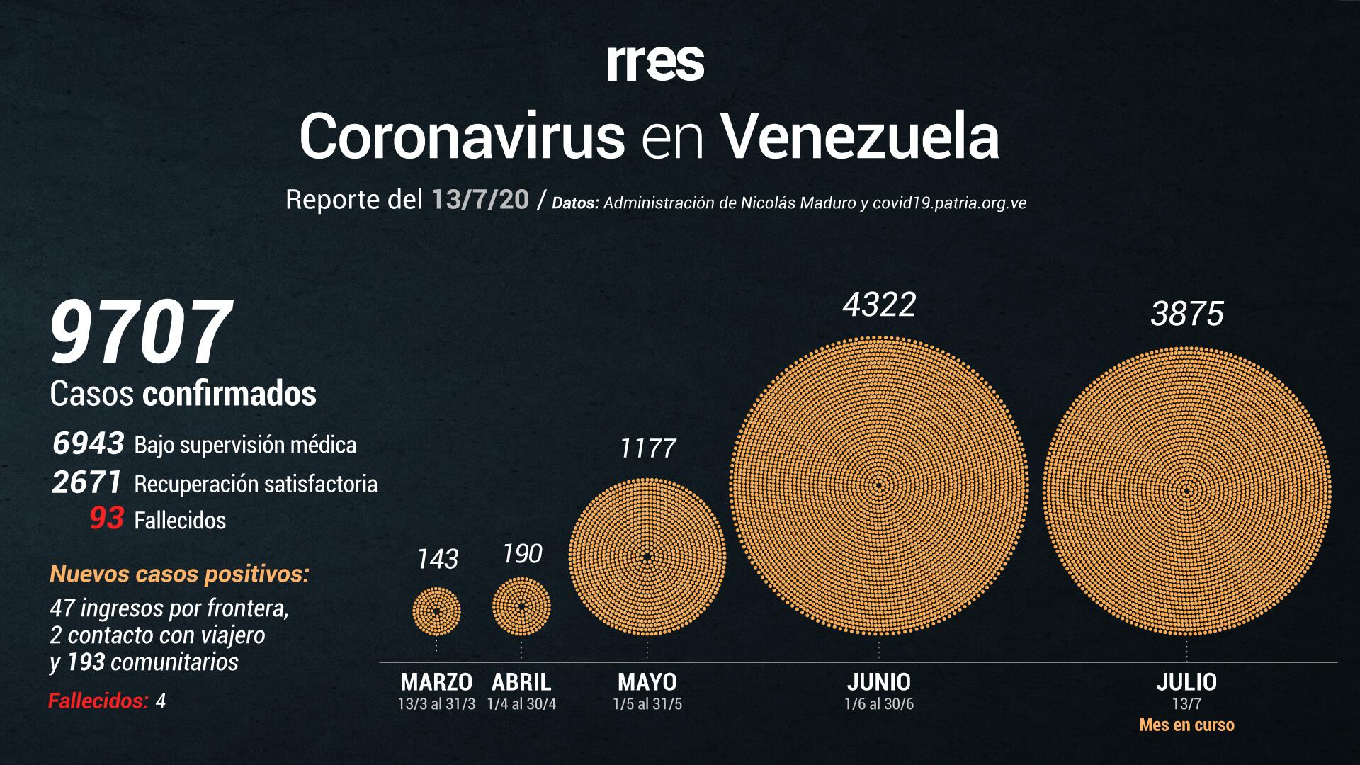 Al #13Jul Venezuela registra un total de 93 muertes por COVID-19 y más de 9.700 casos