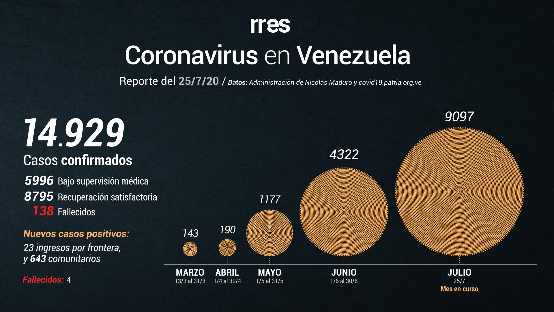 Venezuela reporta nuevo récord de pacientes con coronavirus: 666 en las últimas 24 horas