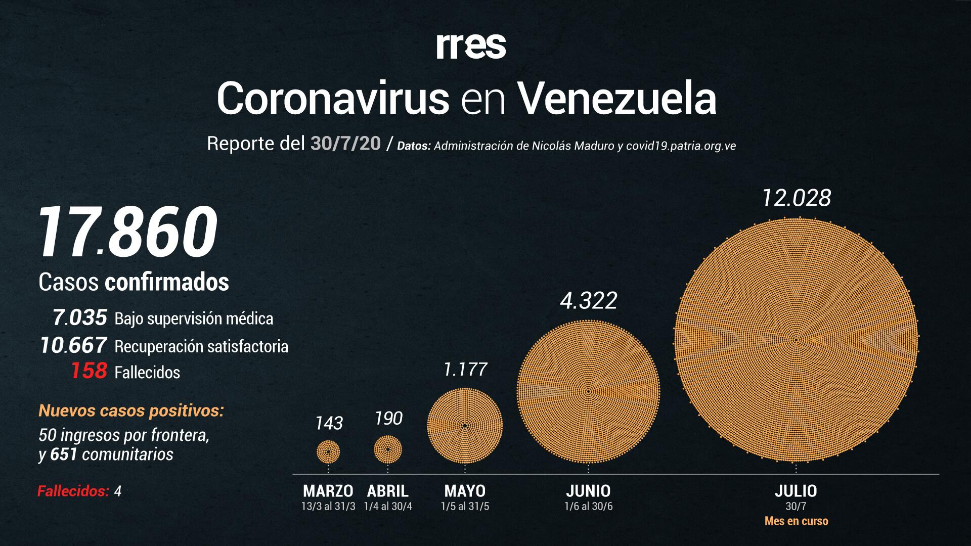 Venezuela marcó nuevo récord de contagios por COVID-19 este #30Jul
