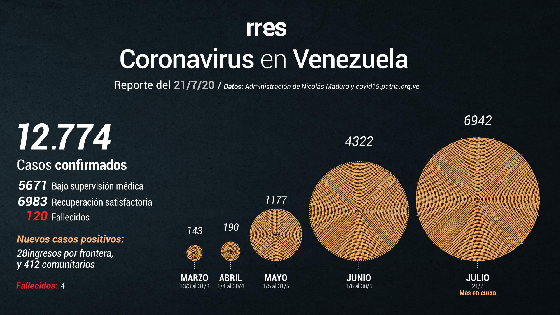 Con 12.774 casos de COVID-19, Maduro anuncia que el IVIC procesará pruebas PCR