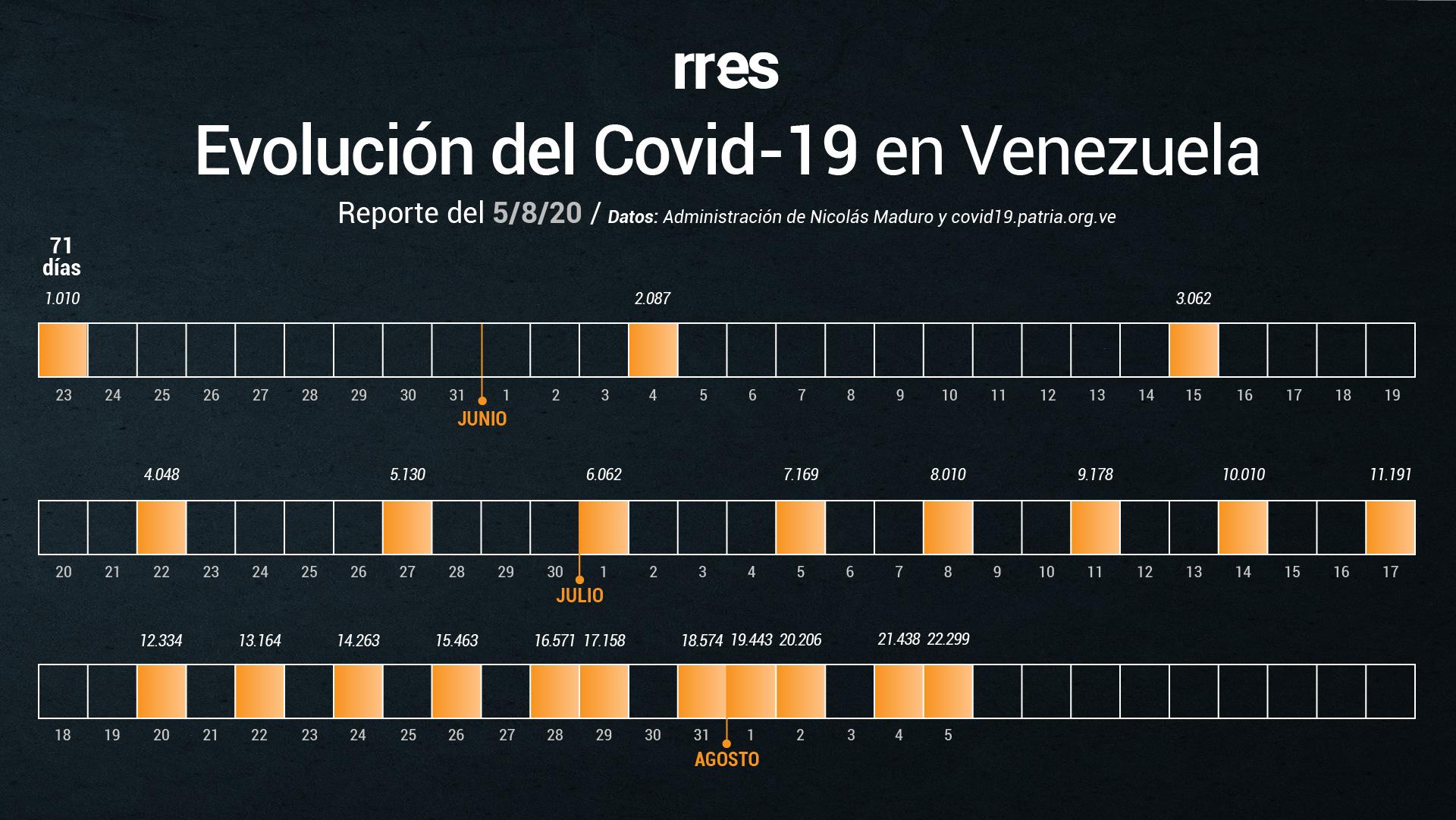 Venezuela tiene nuevo récord de muertes y de contagios por COVID-19 este #5Ago