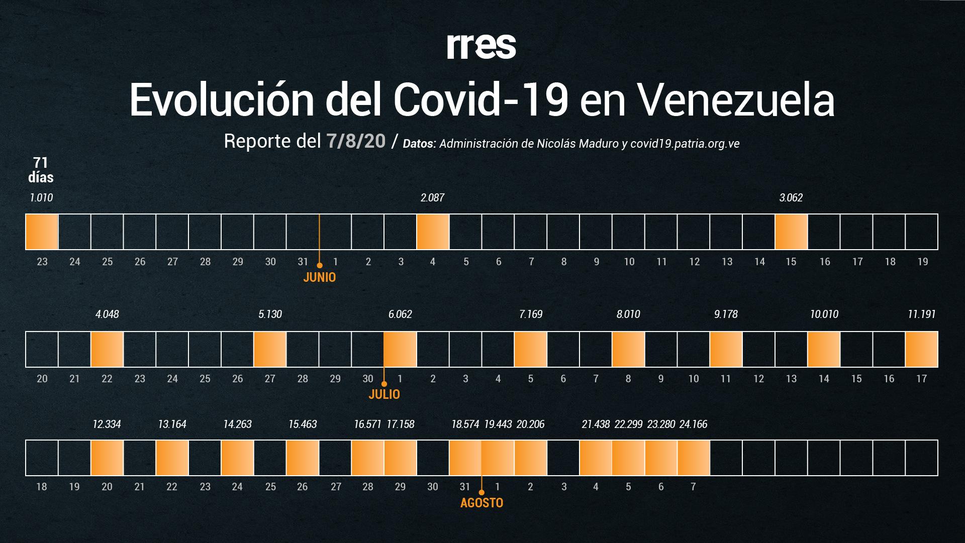 Venezuela supera los 24 mil casos de COVID-19