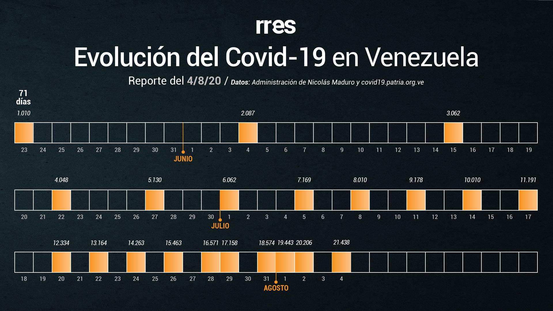 Venezuela marca récord de muertes por COVID-19 este #4Ago