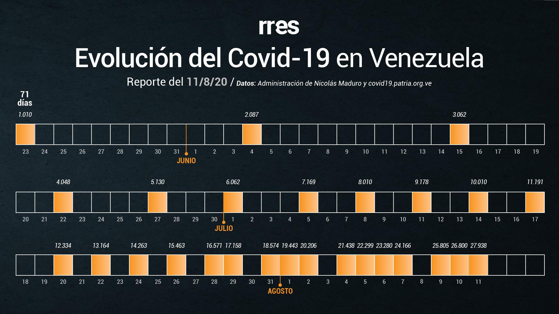 Venezuela bate récord de muertes por COVID-19 y supera los 1.000 casos diarios #11Ago