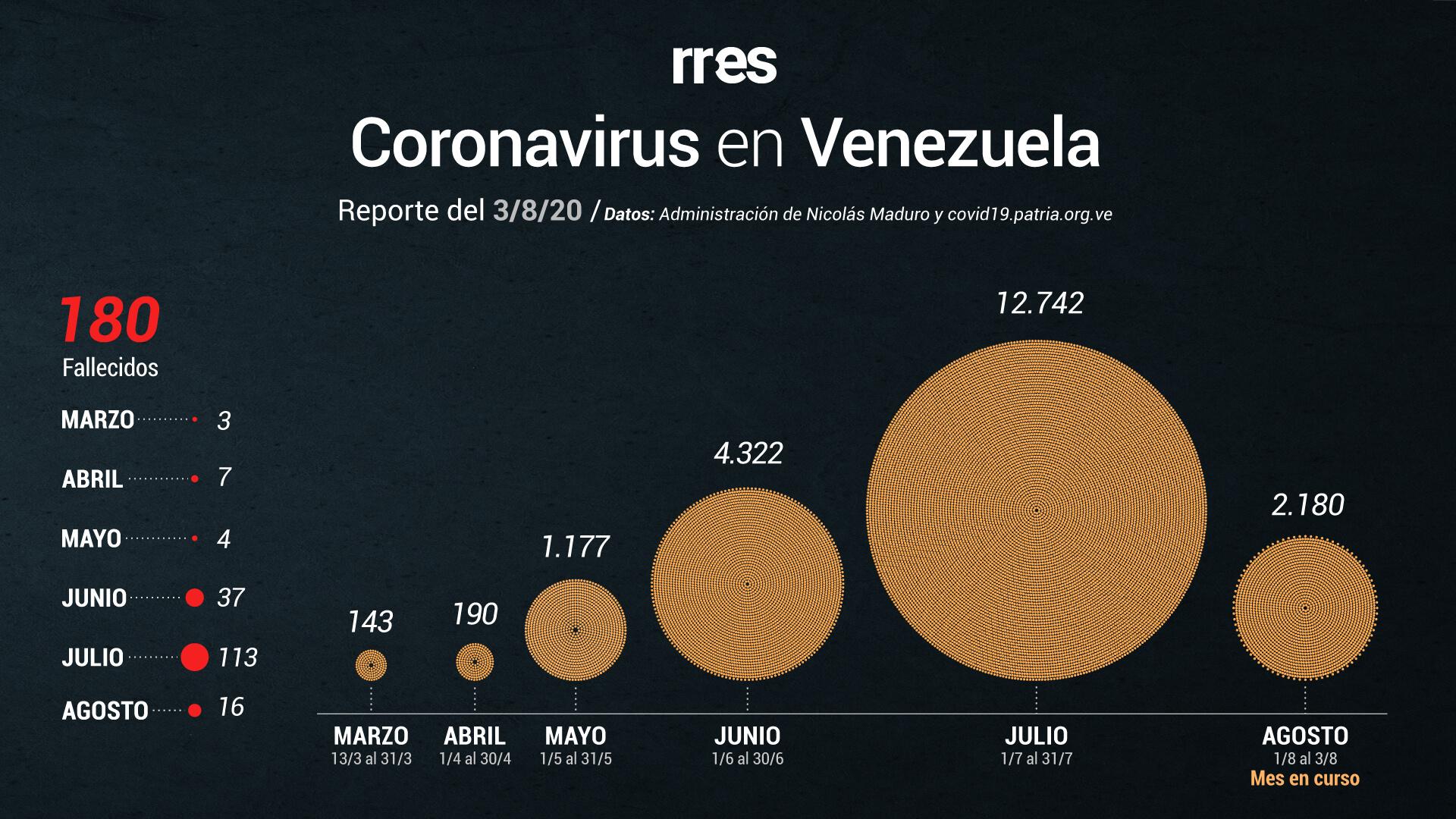 Gobierno reportó 6 muertes y 548 casos de COVID-19 este #3Ago