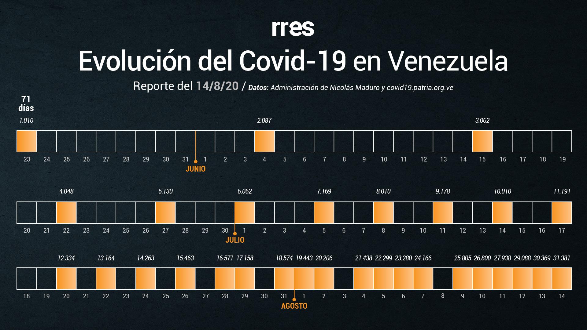 Delcy Rodríguez reporta 1.012 casos de COVID-19 y 7 fallecidos