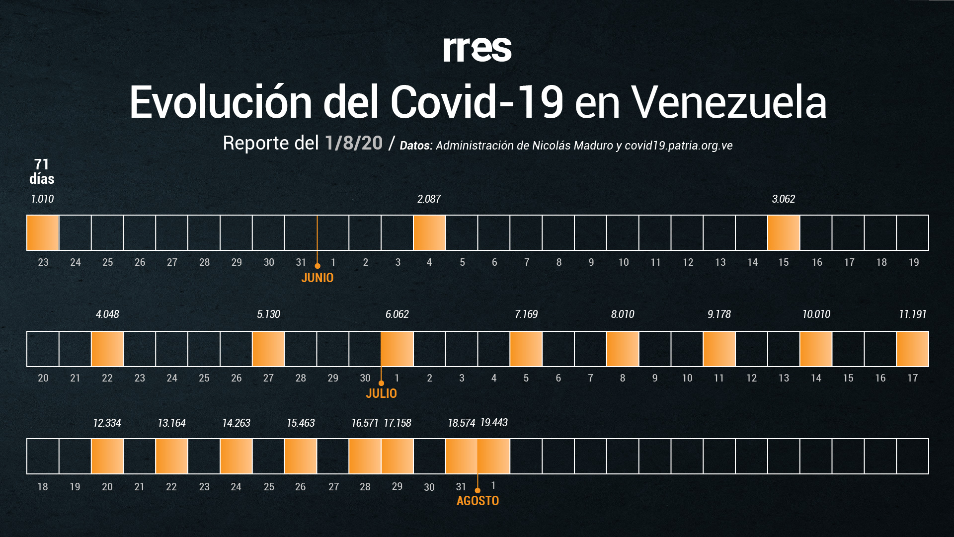 Venezuela supera récord de contagios y se acerca a los 20.000 casos de COVID-19