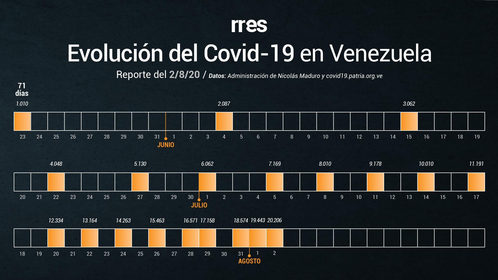Gobierno de Maduro reporta 5 fallecidos y 763 nuevos casos de COVID-19