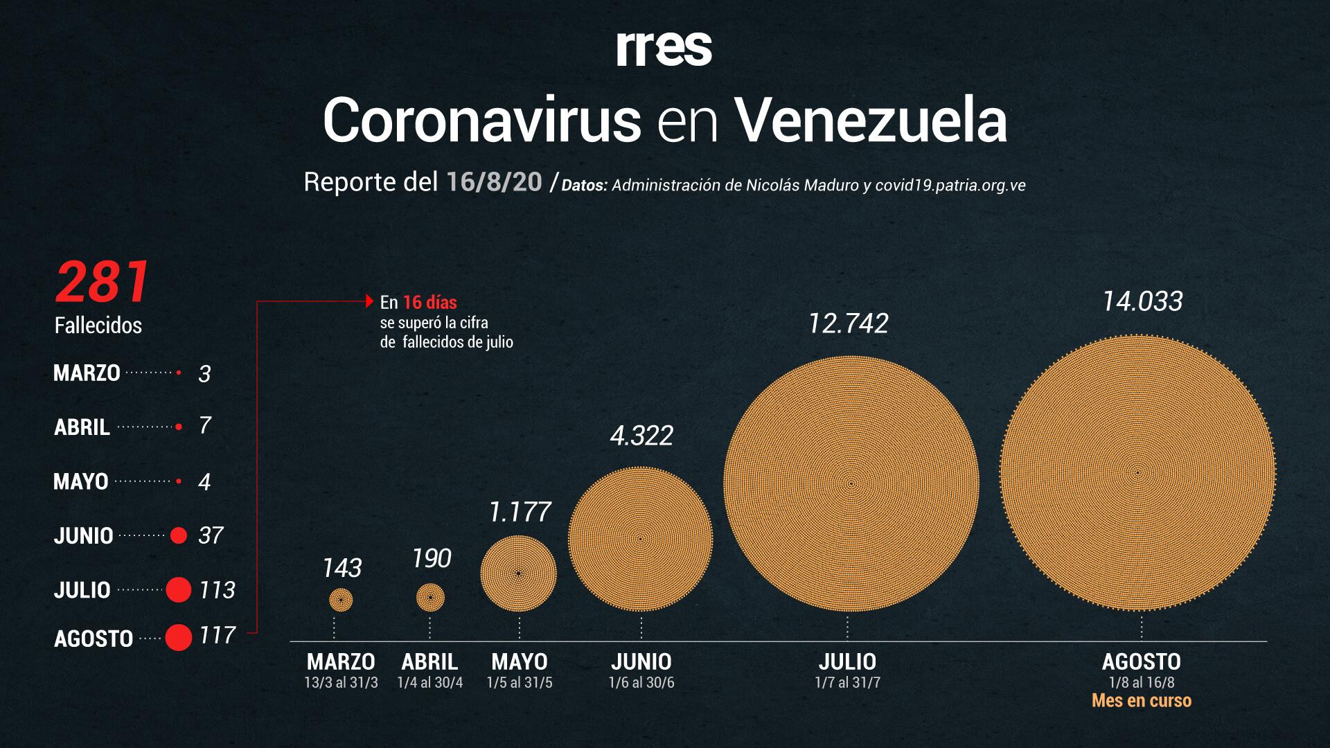 Distrito Capital lidera contagios diarios de COVID-19 con casi 400 casos reportados este domingo