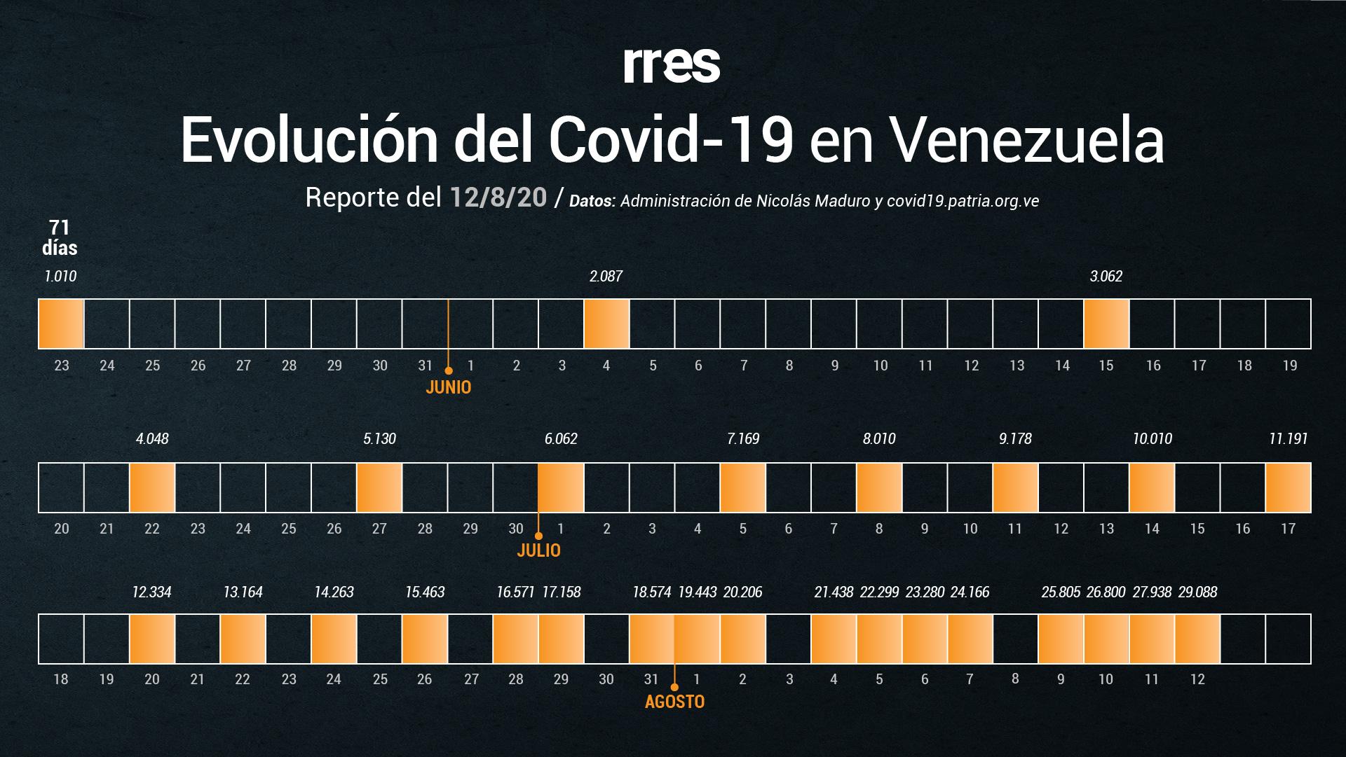 Gobierno reporta 1.150 casos y 9 muertes por COVID-19 este #12Ago