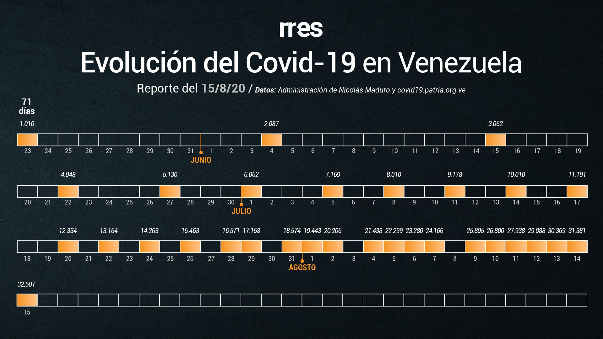 Venezuela registra por quinto día consecutivo más de mil casos de COVID-19 en cada jornada