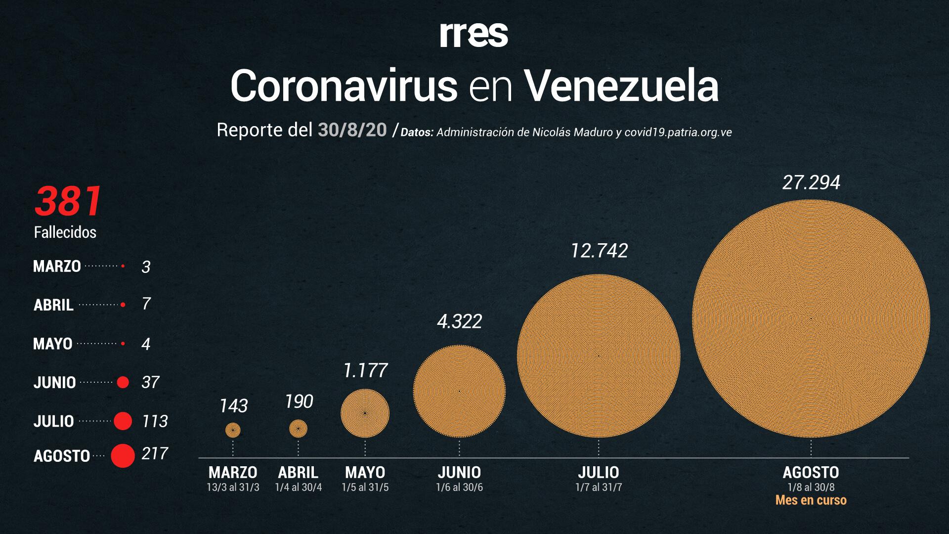 """""""El virus circula en Caracas"""": Reportan 922 casos nuevos de COVID-19 y 6 muertos"""