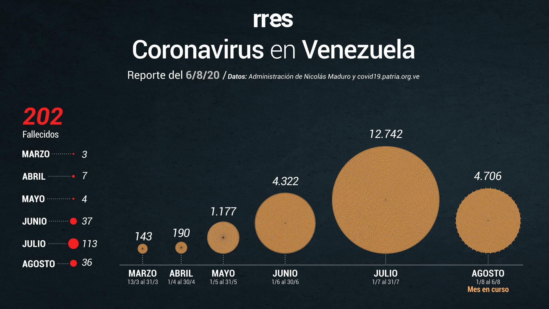 Venezuela bate récord diario de casos de COVID-19 y supera los 200 muertos #6Ago