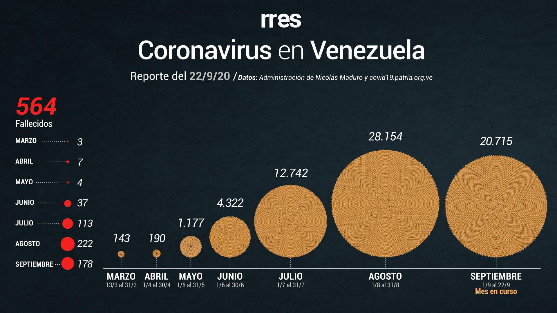Venezuela vuelve a superar los 1.000 casos de COVID-19 y reporta otras 9 muertes este #22Sep