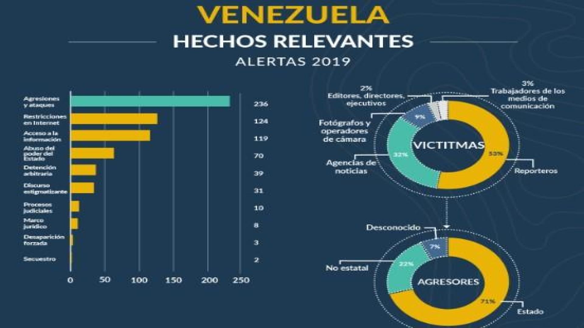"""""""Informe Sombra 2019"""" revela que el periodismo regional ha estado en una encrucijada"""