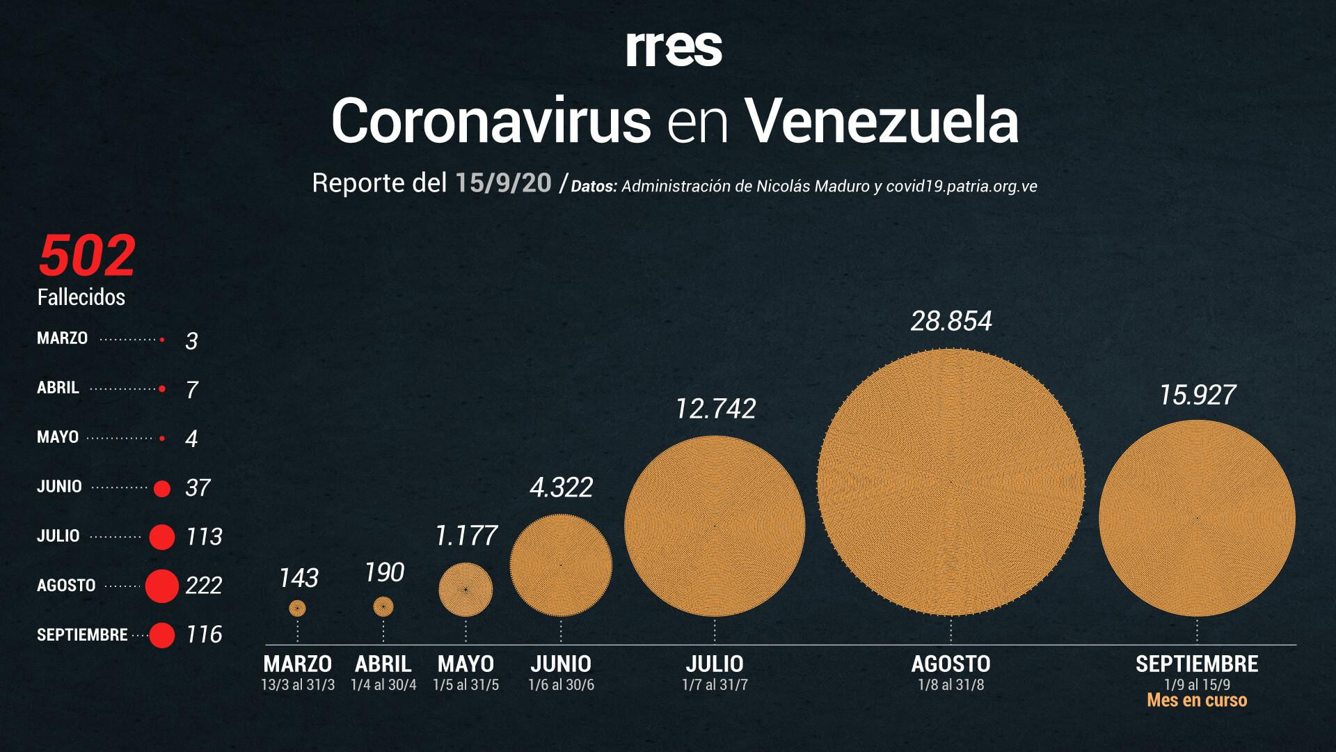 Venezuela supera las 500 muertes por COVID-19 y registra 1.086 nuevos contagios este #15Sep