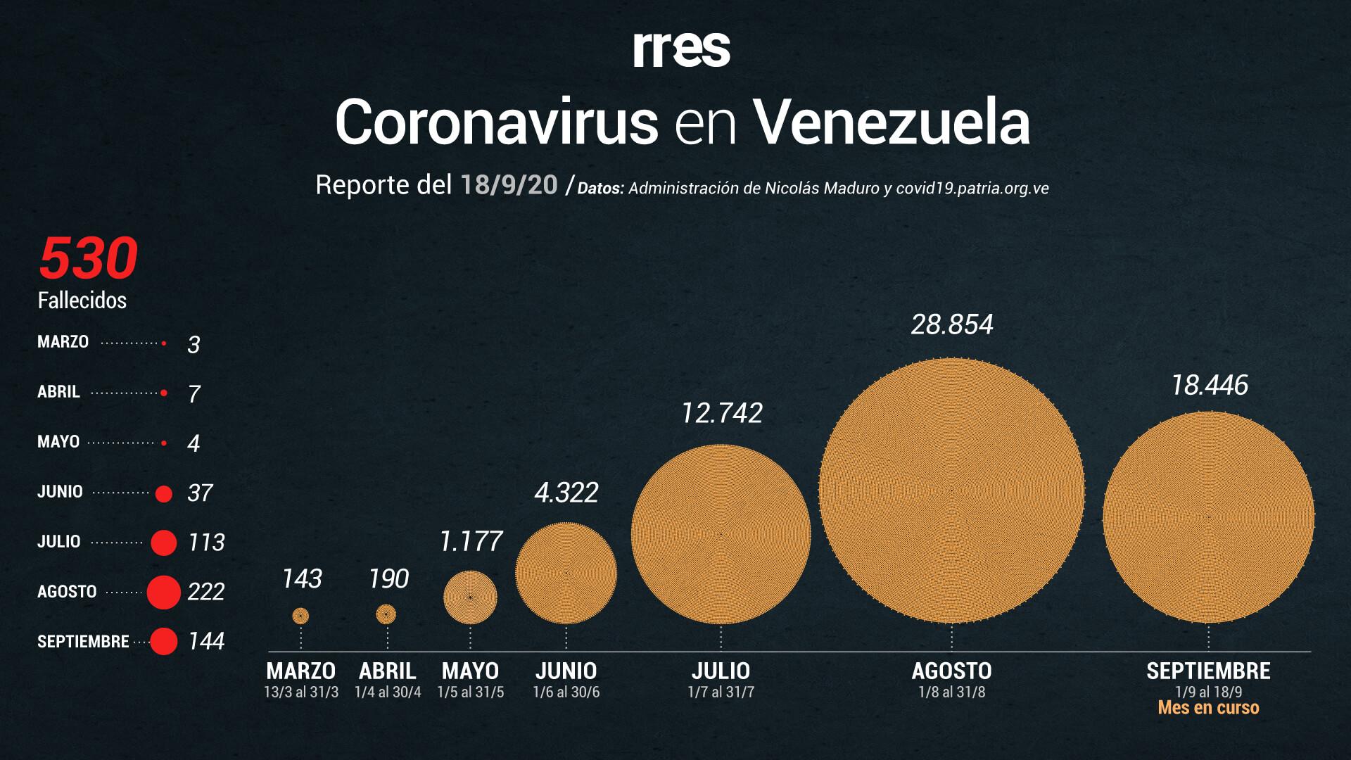 Venezuela registra otras 10 muertes por COVID-19 y supera los 65.000 contagios #18Sep