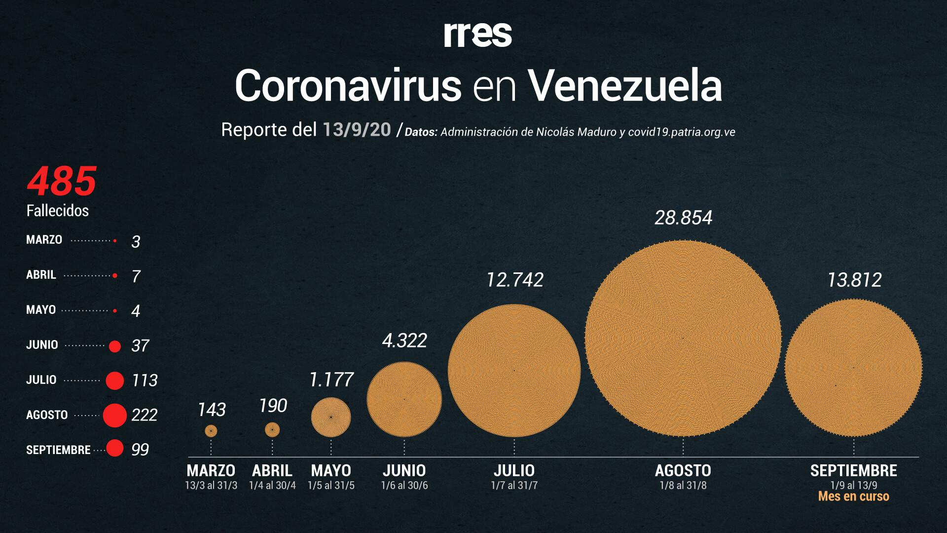 COVID-19 en Venezuela superó la barrera de los 60.540 casos registrados