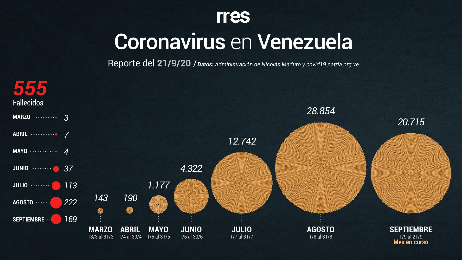 Gobierno reporta otras 8 muertes por COVID-19 y 787 nuevos casos este #21Sep