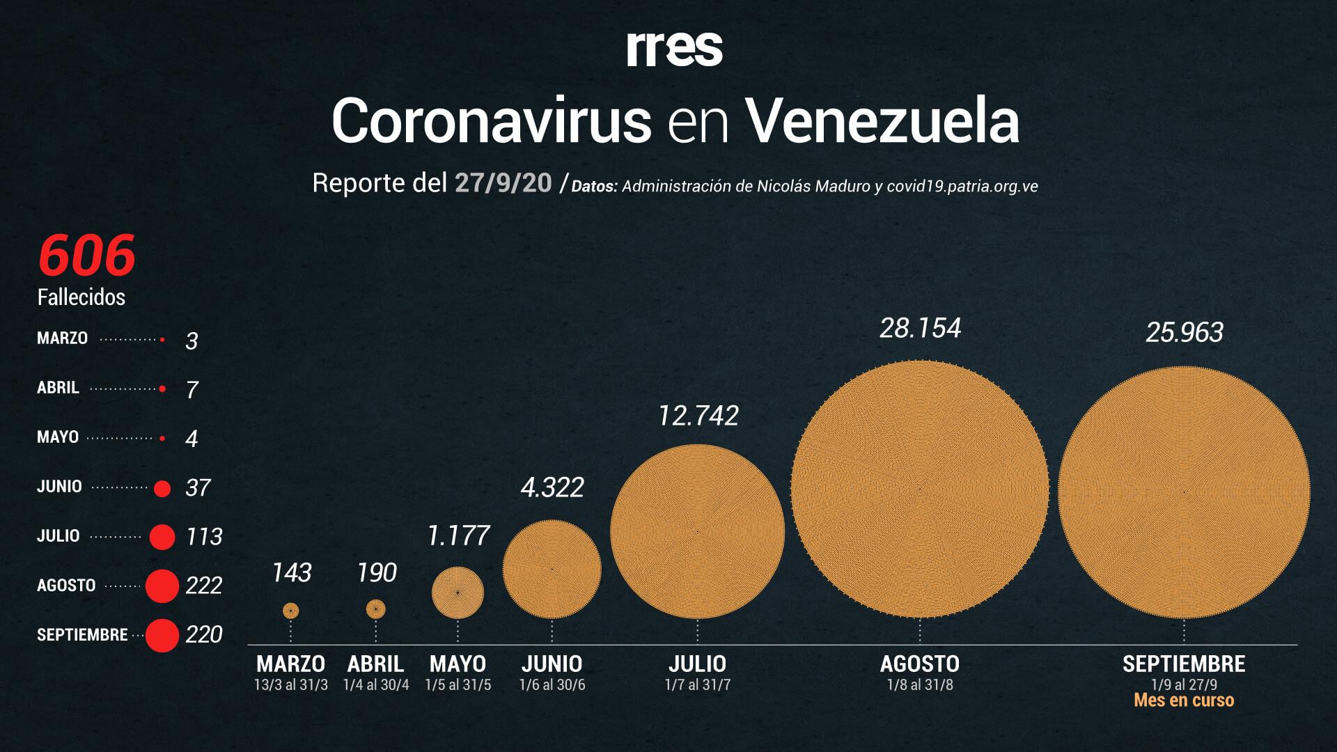 Venezuela registra 751 nuevos casos de COVID-19 y seis fallecidos este #27Sep