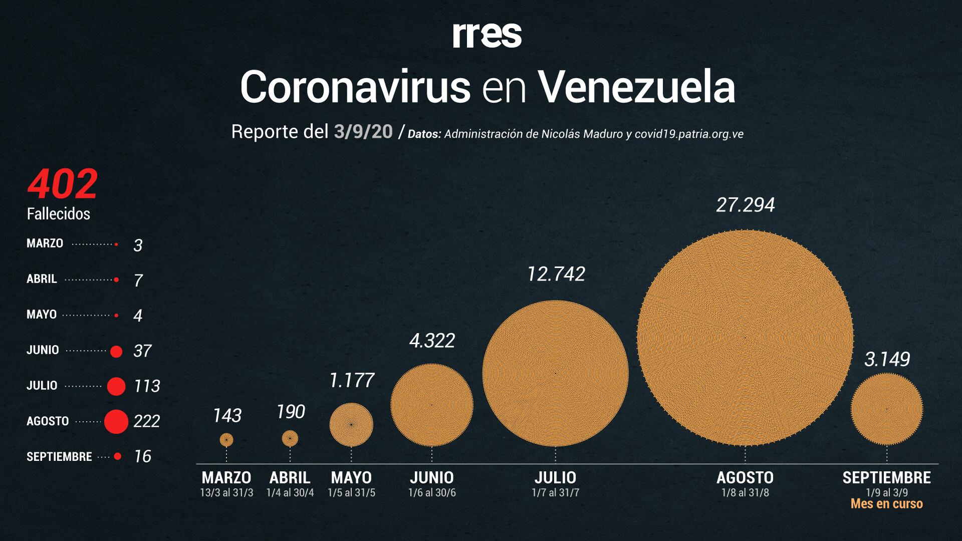 Venezuela supera las 400 muertes por COVID-19 y registra menos de 1000 nuevos casos este #3Sep