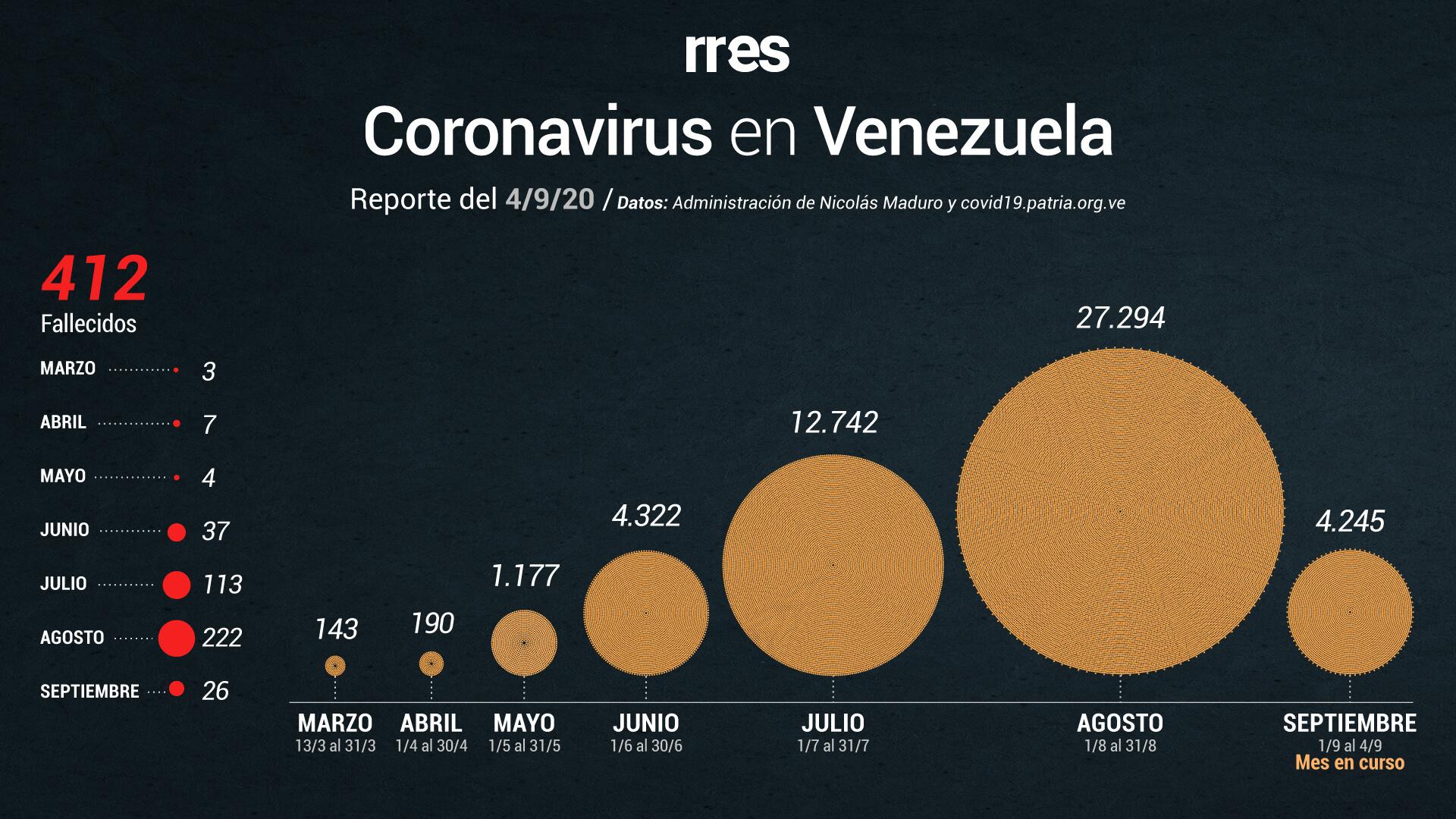 Venezuela supera los 50.000 casos de COVID-19 y registra 10 nuevas muertes este #4Sep