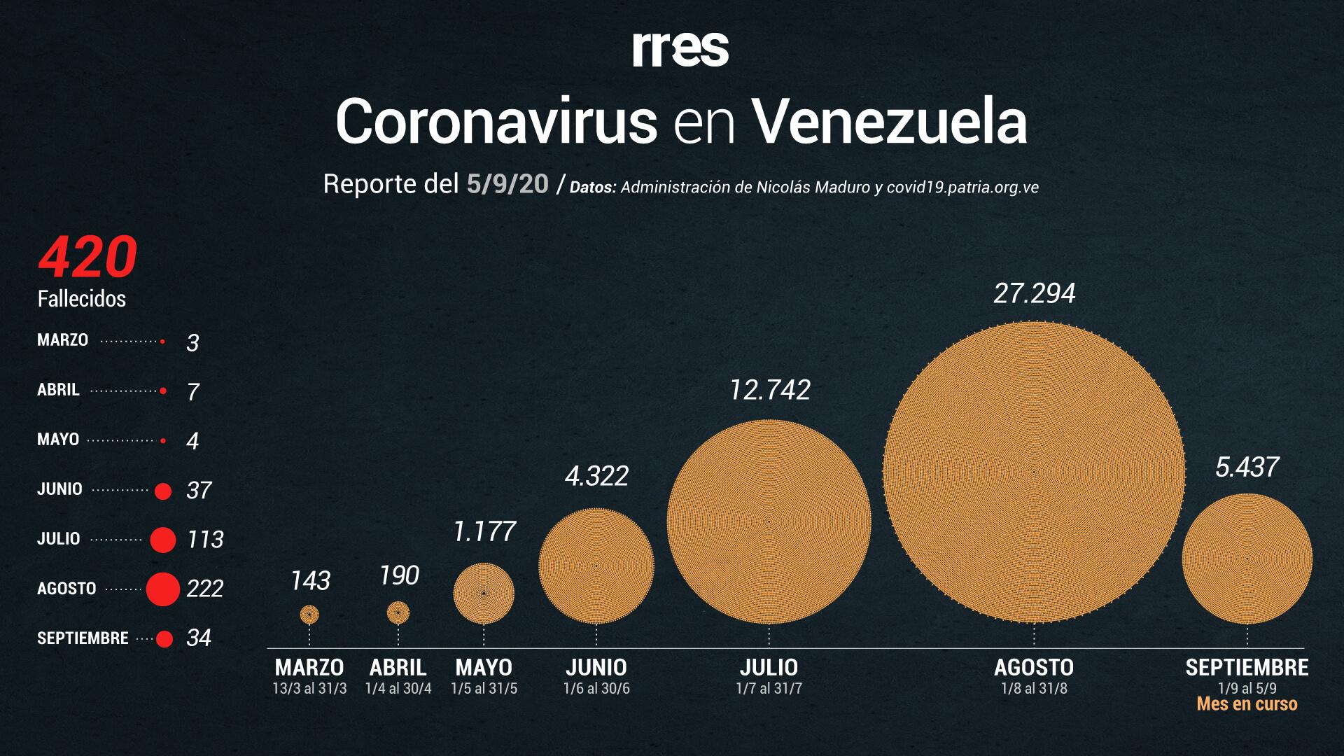 Con 52 mil casos de COVID-19, Delcy Rodríguez informa que habrá anuncios de flexibilización