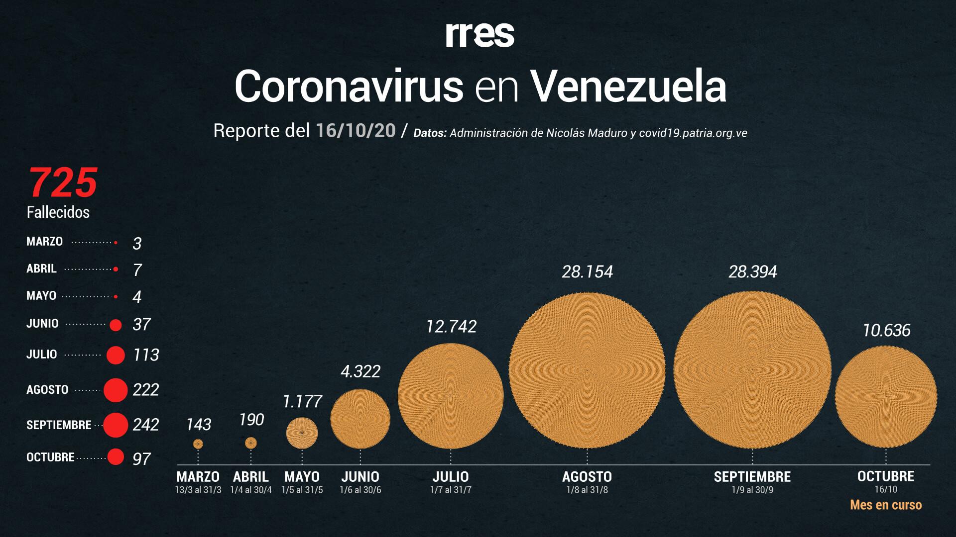 Gobierno reporta significativa baja en contagios por COVID-19 este #16Oct