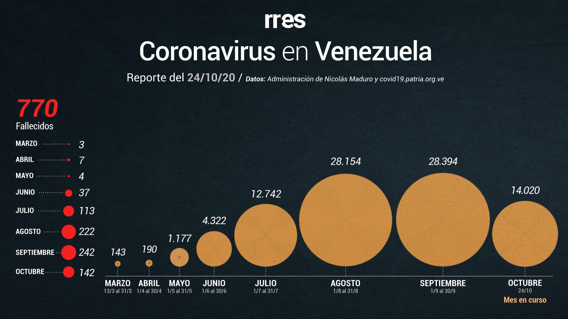 Gobierno reportó 6 fallecidos y 424 nuevos contagios de Covid-19 en Venezuela este #24Oct